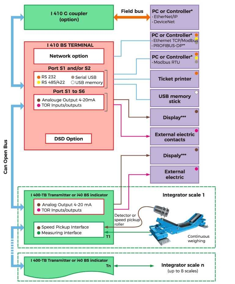 I-410-MBS-System